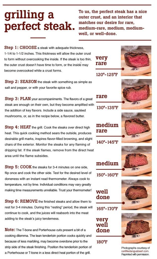 Grilling a Perfect Steak