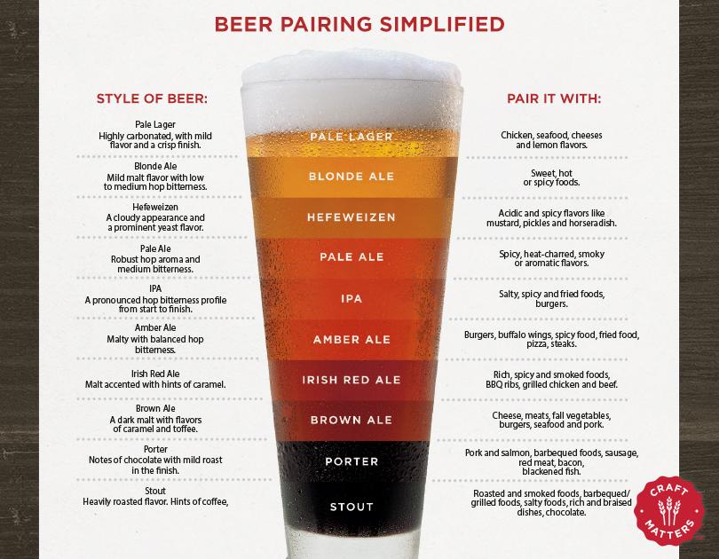 Beer Pairing Simplified