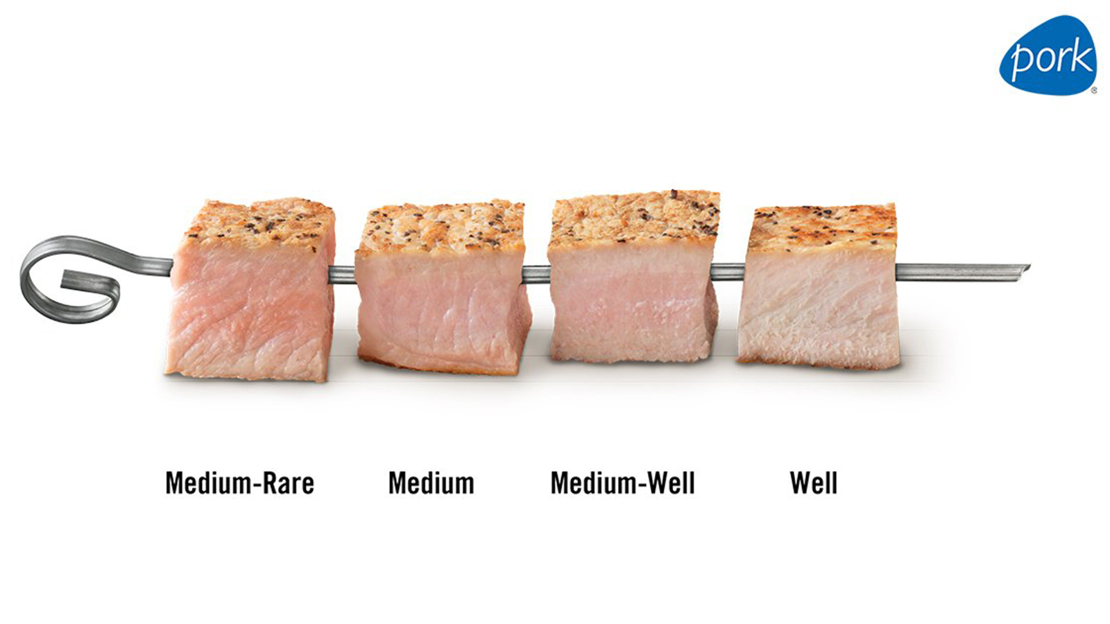 Pork Cooking Guide